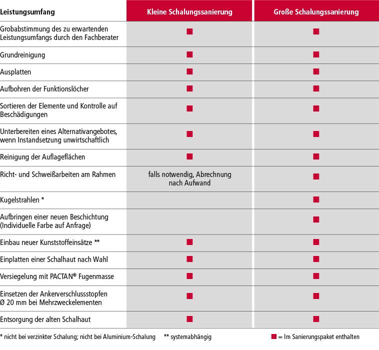 schaltec GmbH Leistungsumfang der verschiedenen Sanierungsvarianten